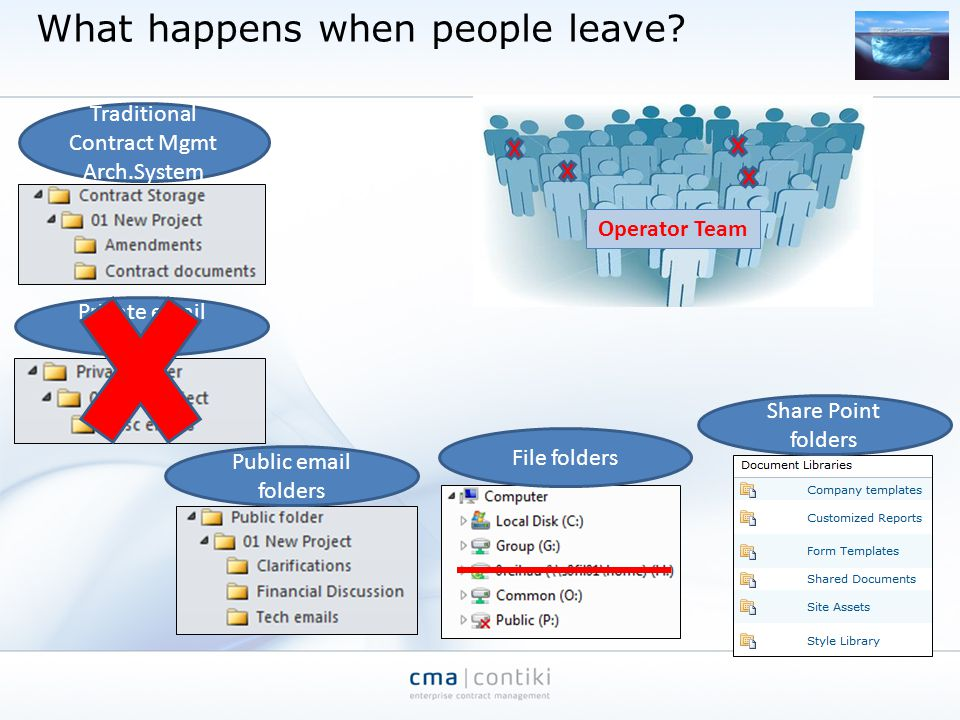 What happens when people leave? Private email folders Public email folders Share Point folders File folders Traditional Contract Mgmt Arch.System Oper