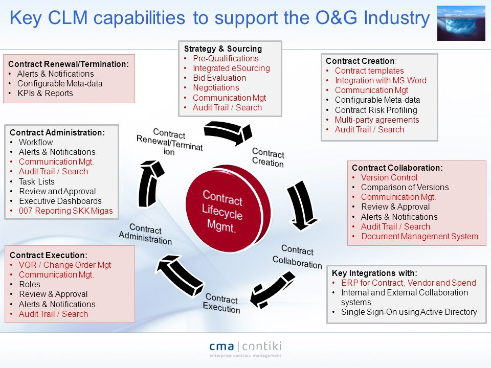 Contract Renewal/Termination: Alerts & Notifications Configurable Meta-data KPIs & Reports Key CLM capabilities to support the O&G Industry 14 Contrac