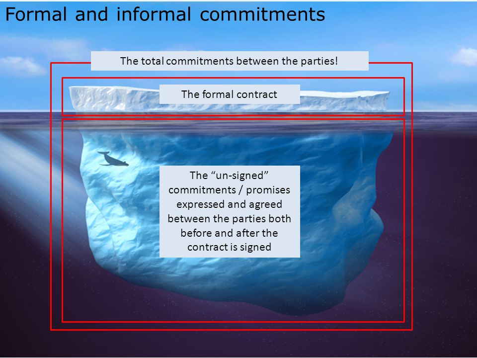 The formal contract The un-signed commitments / promises expressed and agreed between the parties both before and after the contract is signed The total commitments between the parties.