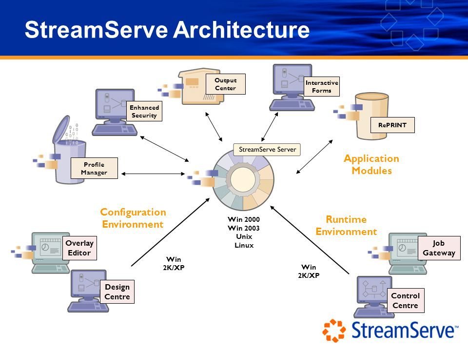 StreamServe Architecture Configuration Environment Design Centre Win 2K/XP Overlay Editor Profile Manager Output Center Interactive Forms Enhanced Security RePRINT Application Modules Win 2000 Win 2003 Unix Linux Control Centre Job Gateway Runtime Environment Win 2K/XP