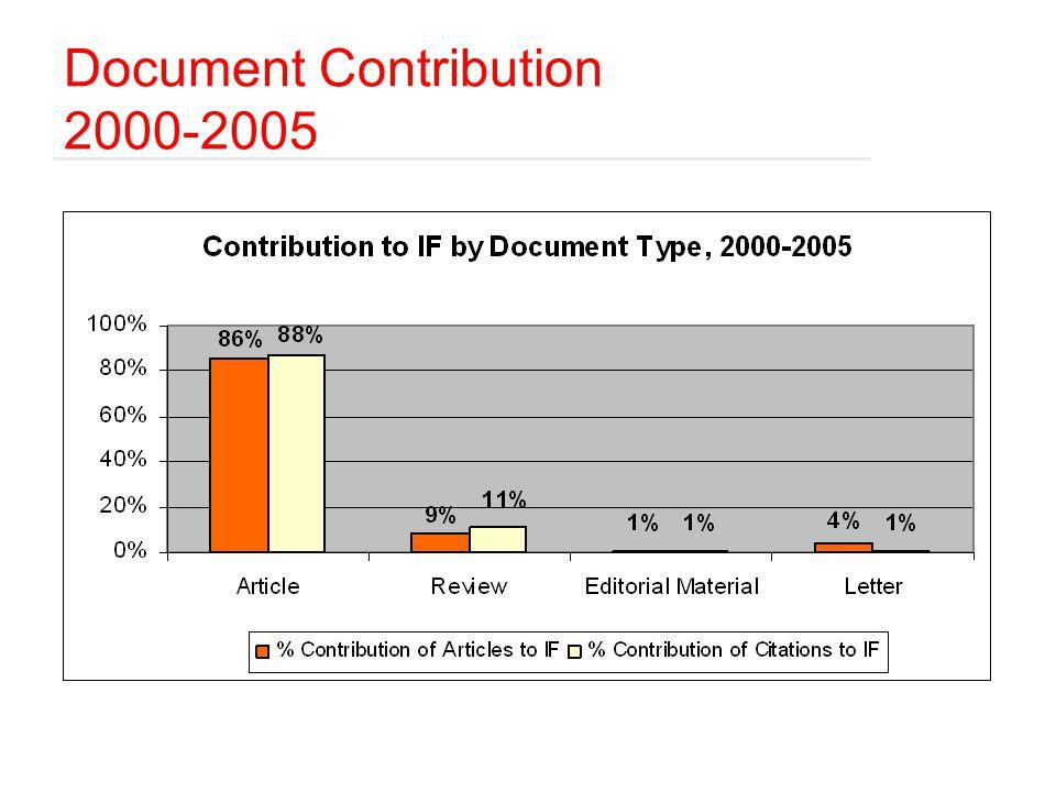 Document Contribution 2000-2005