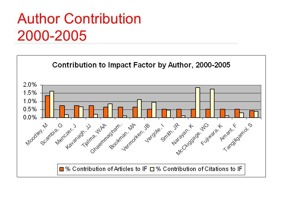 Author Contribution 2000-2005