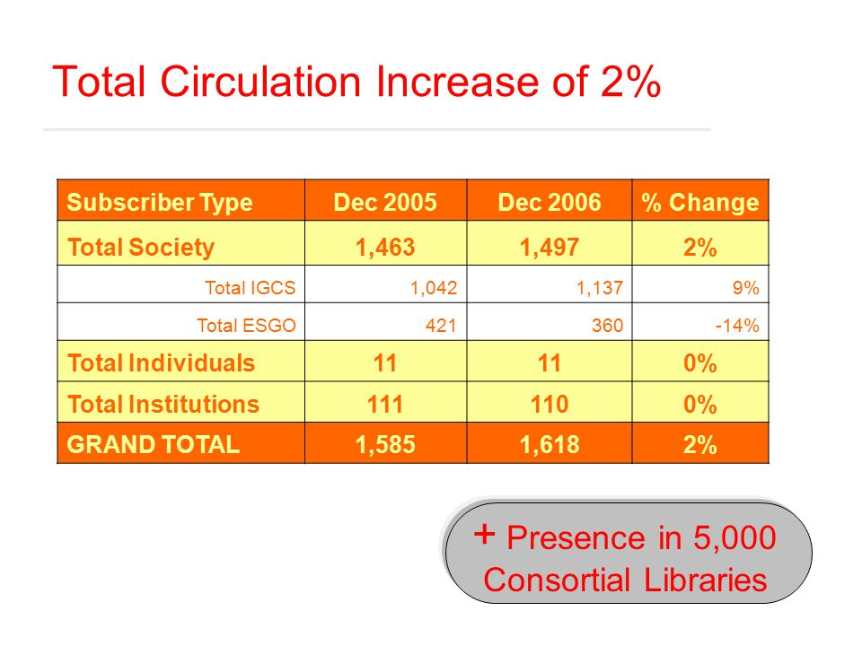Total Circulation Increase of 2% Subscriber TypeDec 2005Dec 2006% Change Total Society1,4631,4972% Total IGCS1,0421,1379% Total ESGO421360-14% Total Individuals11 0% Total Institutions1111100% GRAND TOTAL1,5851,6182% + Presence in 5,000 Consortial Libraries
