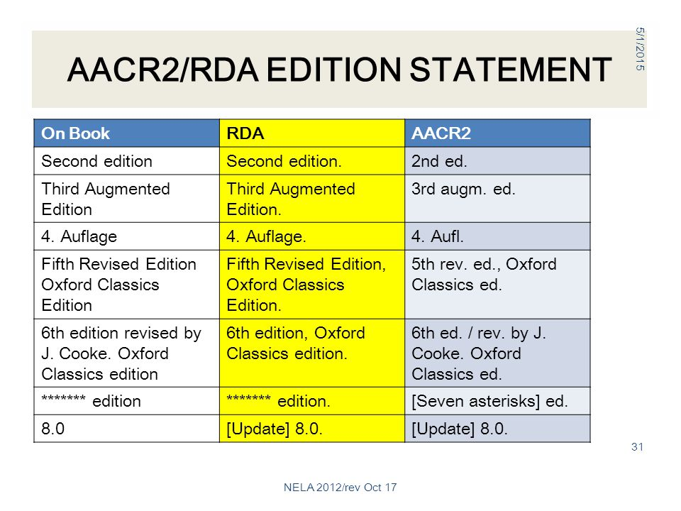 AACR2/RDA EDITION STATEMENT On BookRDAAACR2 Second editionSecond edition.2nd ed.