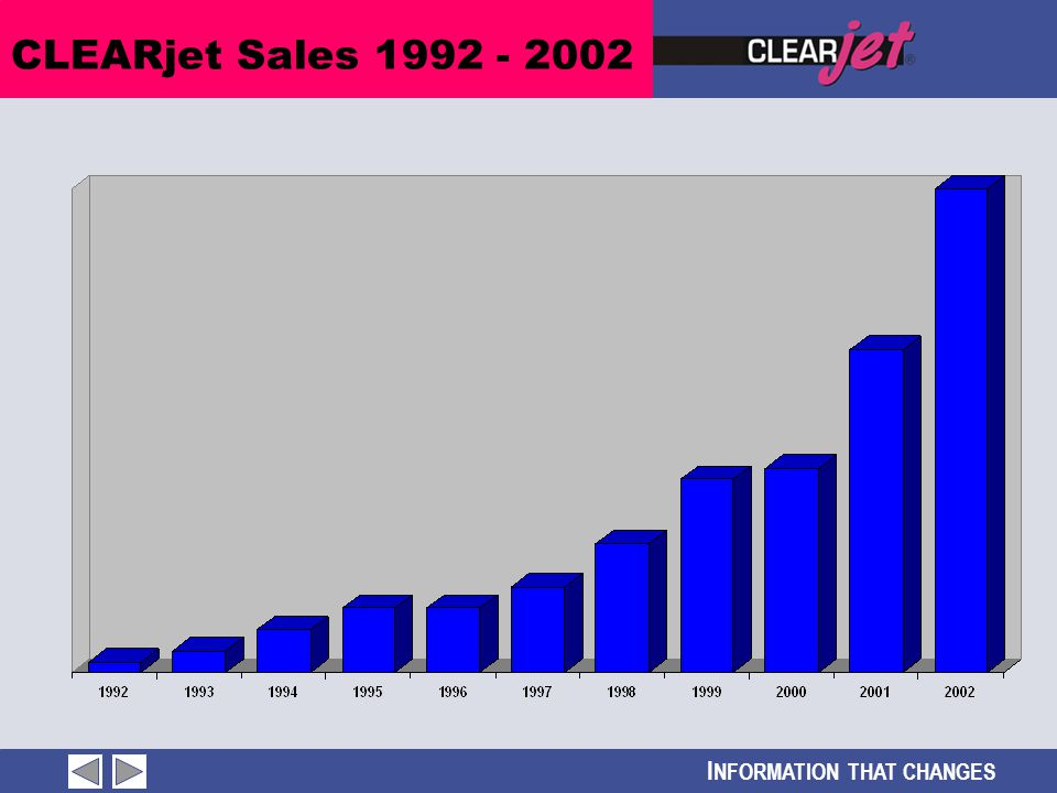 I NFORMATION THAT CHANGES CLEARjet Sales 1992 - 2002