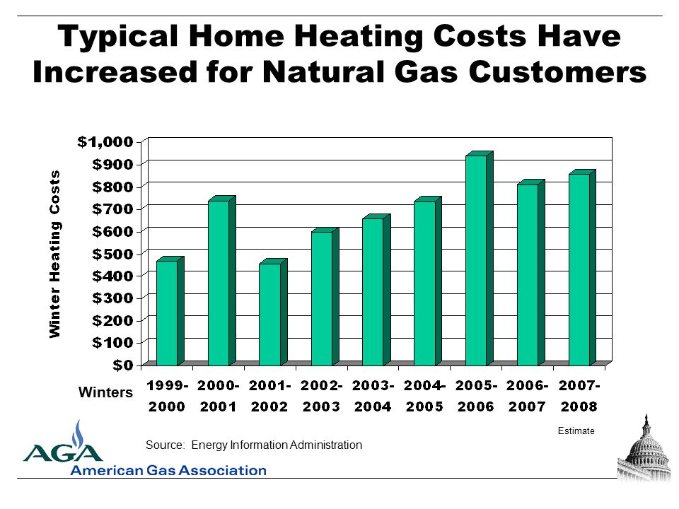 Consumer Response to Gas Prices  Consumer bills have been increasing  Conservation efforts  Bill payment concerns