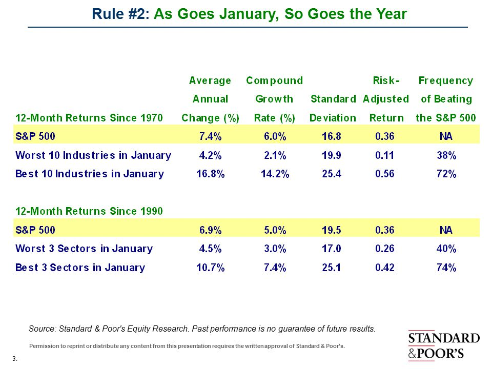 3. Permission to reprint or distribute any content from this presentation requires the written approval of Standard & Poor's. Rule #2: As Goes January