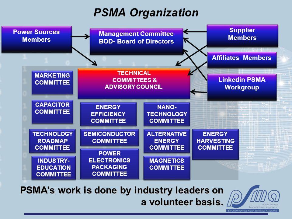Management Committee BOD- Board of Directors Management Committee BOD- Board of Directors Power Sources Members POWER ELECTRONICS PACKAGING COMMITTEE SEMICONDUCTOR COMMITTEE MARKETING COMMITTEE ALTERNATIVE ENERGY COMMITTEE ENERGY EFFICIENCY COMMITTEE INDUSTRY- EDUCATION COMMITTEE TECHNOLOGY ROADMAP COMMITTEE TECHNICAL COMMITTEES & ADVISORY COUNCIL TECHNICAL COMMITTEES & ADVISORY COUNCIL PSMA's work is done by industry leaders on a volunteer basis.