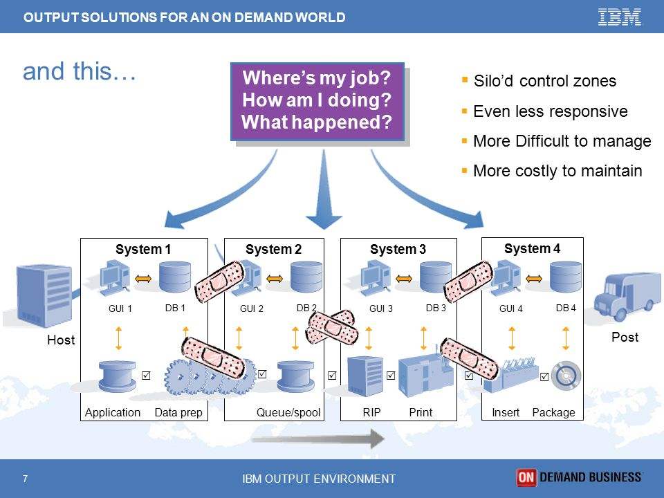 OUTPUT SOLUTIONS FOR AN ON DEMAND WORLD 7 IBM OUTPUT ENVIRONMENT and this… System 3System 1System 2 System 4 Data Preparation Postal Sort Segmentation Barcodes Application Queue &     Host Post Where's my job.