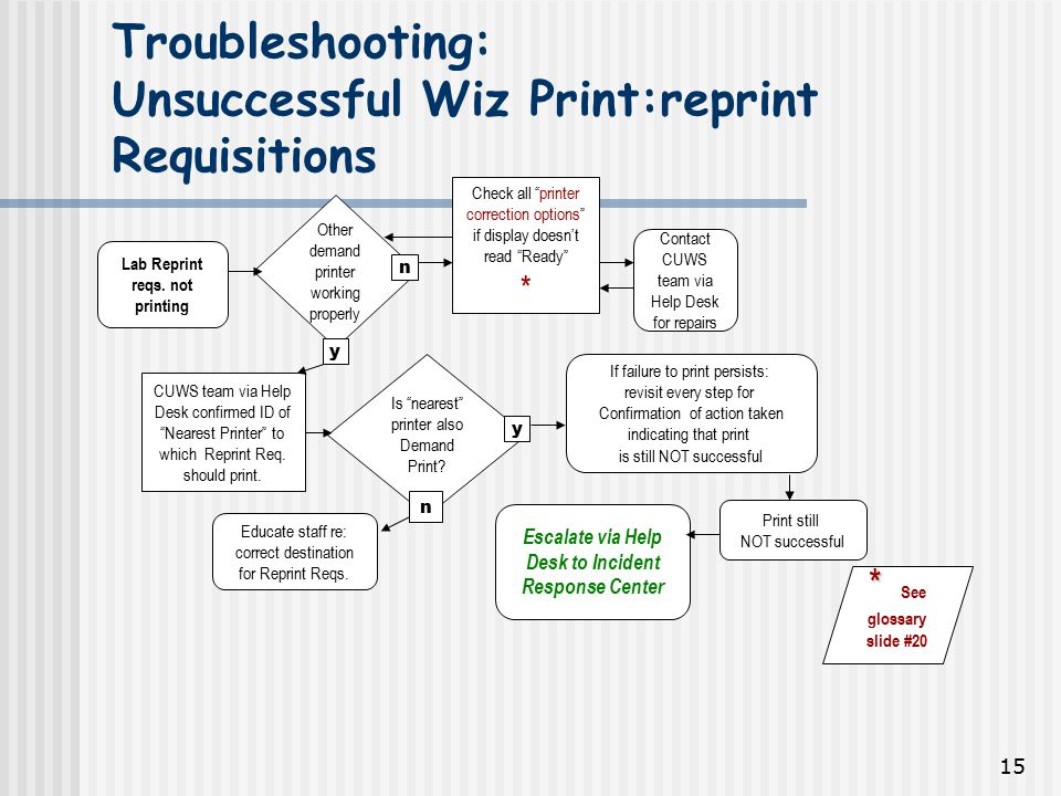 15 Troubleshooting: Unsuccessful Wiz Print:reprint Requisitions Lab Reprint reqs.