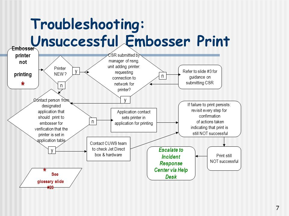 7 Troubleshooting: Unsuccessful Embosser Print * Embosser printer not printing * CSR submitted by manager of nsng.