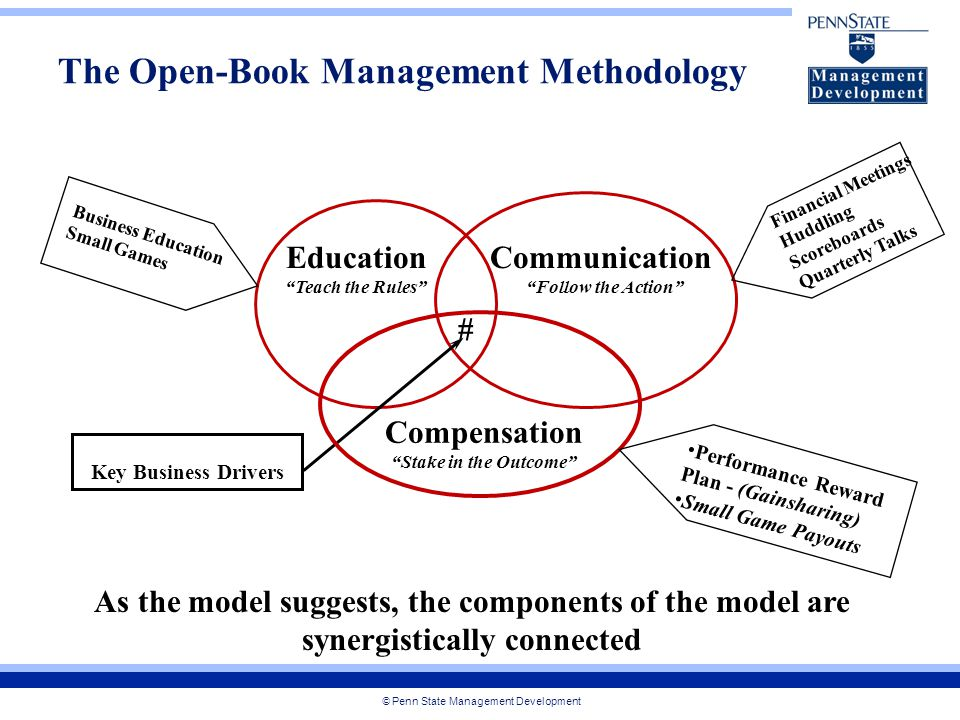 © Penn State Management Development The Open-Book Management Methodology Education Teach the Rules Communication Follow the Action Compensation Stake in the Outcome # Key Business Drivers Business Education Small Games Financial Meetings Huddling Scoreboards Quarterly Talks Performance Reward Plan - (Gainsharing) Small Game Payouts As the model suggests, the components of the model are synergistically connected