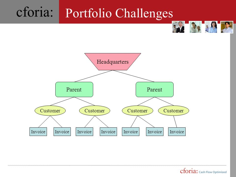cforia: Cforia's AR Breakdown for clean and dirty receivables