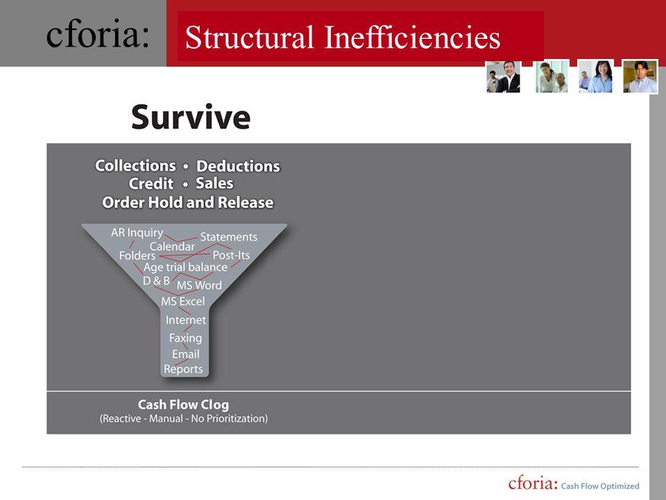 cforia: Streamline Workflows