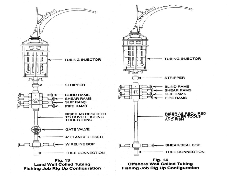 39 Helical Buckling in Vertical Wellbores: The top helical buckling load F hel,t is calculated by simply subtracting the tubular weight of the initial one-pitch of helically buckled pipe from the helical buckling load F hel,b, which is defined at the bottom of the one-pitch helically buckled tubular: