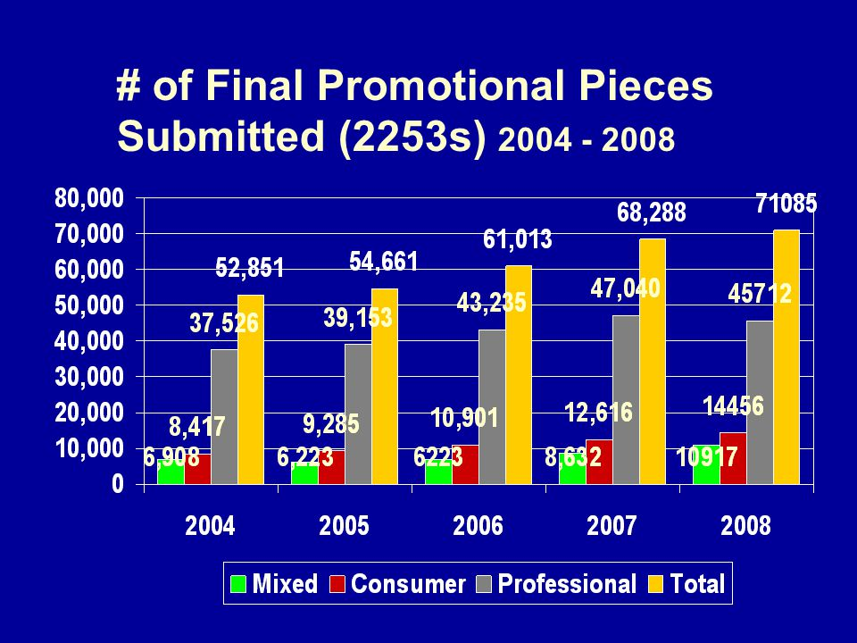 # of Final Promotional Pieces Submitted (2253s) 2004 - 2008