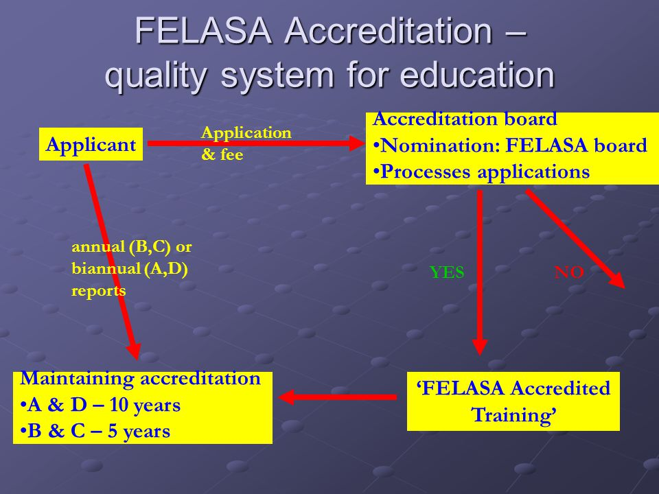 FELASA Accreditation – quality system for education 'FELASA Accredited Training' Maintaining accreditation A & D – 10 years B & C – 5 years Applicant Application & fee Accreditation board Nomination: FELASA board Processes applications YESNOannual (B,C) or biannual (A,D) reports