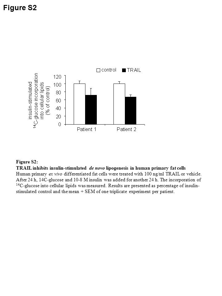 Figure S2 Figure S2: TRAIL inhibits insulin-stimulated de novo lipogenesis in human primary fat cells Human primary ex vivo differentiated fat cells were treated with 100 ng/ml TRAIL or vehicle.