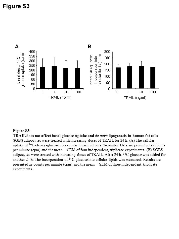 Figure S3 Figure S3: TRAIL does not affect basal glucose uptake and de novo lipogenesis in human fat cells SGBS adipocytes were treated with increasing doses of TRAIL for 24 h.