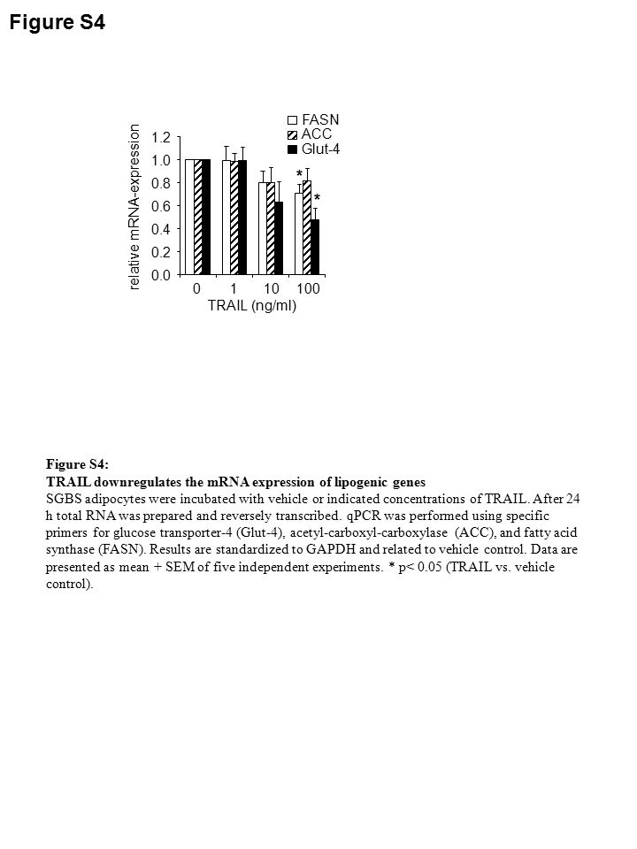 Figure S5 Figure S5: Effect of TRAIL on basal and insulin stimulated phosphorylation of mitogen-activated protein kinases and other serin/threonin kinases Adipocytes were incubated with 100 ng/ml TRAIL or vehicle (control) for 24 h followed by 15 min incubation in the absence or presence of insulin (10 nM).
