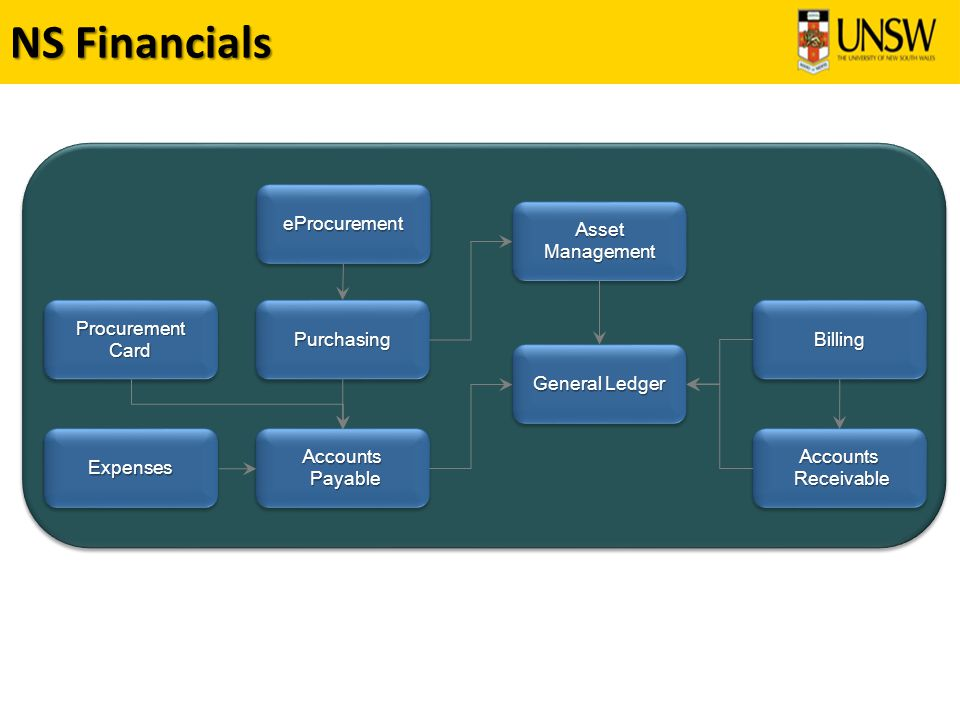 Customer Accounts To Create – Customer Requests Request new customer accounts To View - Customers View and Requests updates to existing customer accounts