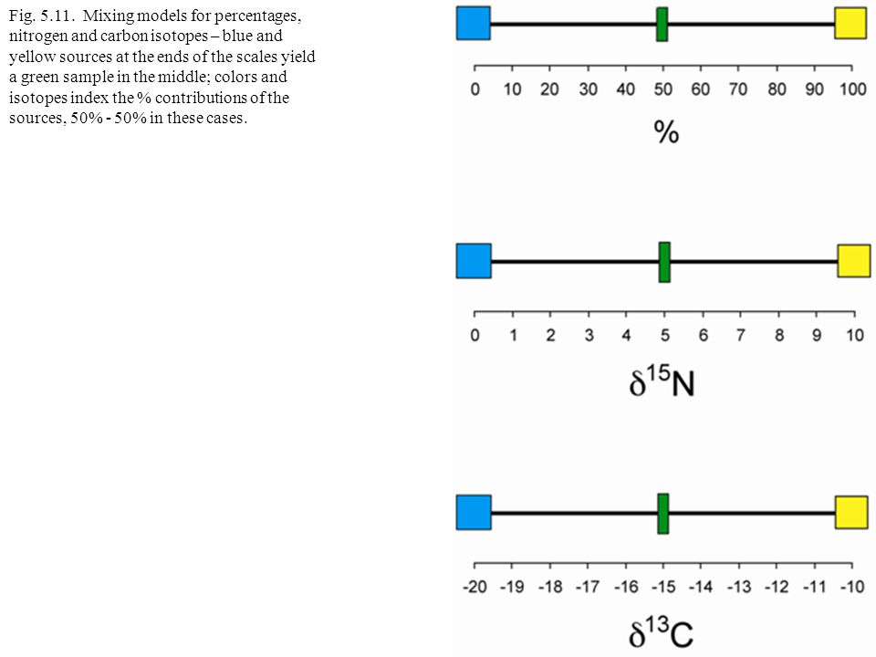 Fig. 5.11. Mixing models for percentages, nitrogen and carbon isotopes – blue and yellow sources at the ends of the scales yield a green sample in the
