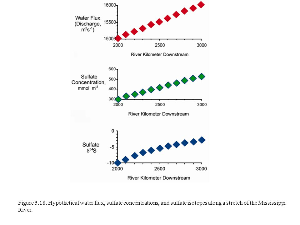 Figure 5.18. Hypothetical water flux, sulfate concentrations, and sulfate isotopes along a stretch of the Mississippi River.