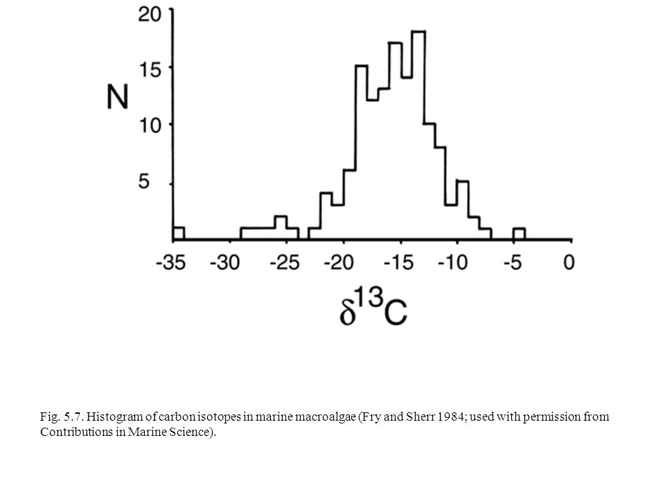 Fig. 5.7. Histogram of carbon isotopes in marine macroalgae (Fry and Sherr 1984; used with permission from Contributions in Marine Science).