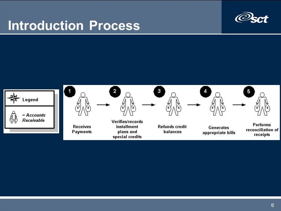 6 Introduction Process