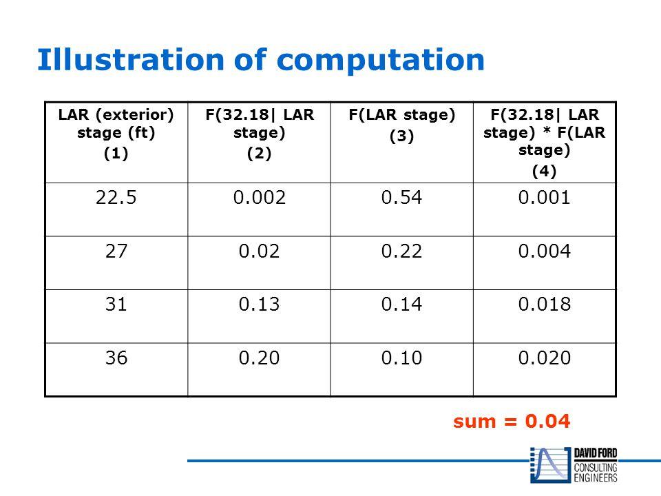Illustration of computation LAR (exterior) stage (ft) (1) F(32.18| LAR stage) (2) F(LAR stage) (3) F(32.18| LAR stage) * F(LAR stage) (4) 22.50.0020.540.001 270.020.220.004 310.130.140.018 360.200.100.020 sum = 0.04
