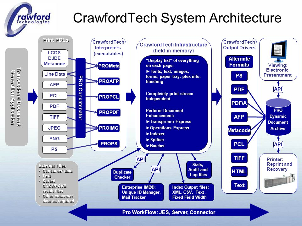 CrawfordTech System Architecture Print PDLs PDF AFP LCDS DJDE Metacode PCL PNG PS TIFF Line Data JPEG CrawfordTech Output Drivers PS PDF AFP Metacode PCL TIFF Text PDF/A HTML Alternate Formats CrawfordTech Infrastructure (held in memory) CrawfordTech Interpreters (executables ) PROPDF PROAFP PROMeta PROPCL PROPS PROIMG Display list of everything on each page: ► fonts, text, images, forms, paper tray, plex info, finishing Completely print stream independent Perform Document Enhancement: ►Transpromo Express ►Operations Express ►Indexer ►Splitter ►Batcher PRO Dynamic Document Archive Index Output files: XML, CSV, Text, Fixed Field Width Stats, Audit and Log files Enterprise IMB®: Unique ID Manager, Mail Tracker Printer: Reprint and Recovery Viewing: Electronic Presentment Duplicate Checker API Pro WorkFlow: JES, Server, Connector Transactional Document Generation Application Generation Application External Files Consumer dataConsumer data TextText Sorted CASS/PAVE result filesSorted CASS/PAVE result files Other customer data as requiredOther customer data as required PRO Concatenator API