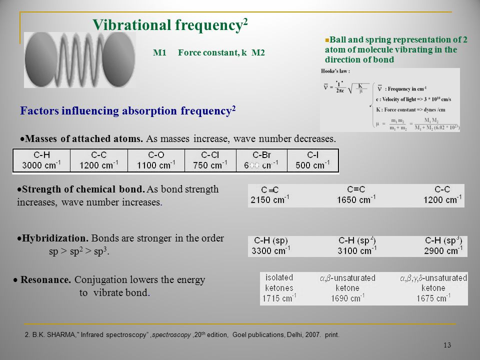 M1 Force constant, k M2 Ball and spring representation of 2 atom of molecule vibrating in the direction of bond Vibrational frequency 2 Factors influe