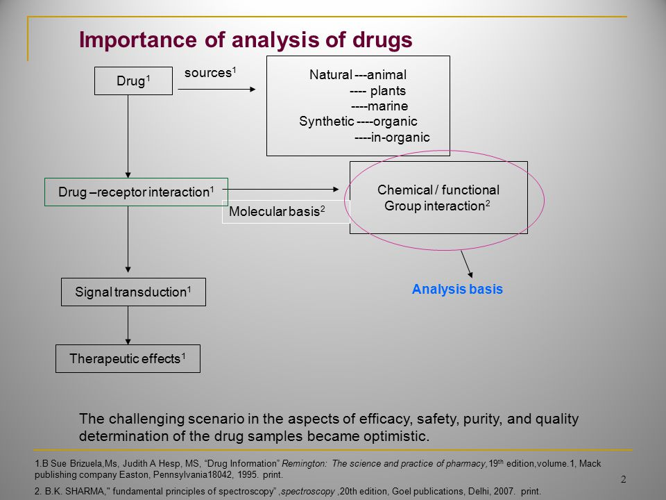 The challenging scenario in the aspects of efficacy, safety, purity, and quality determination of the drug samples became optimistic. Drug 1 Natural -