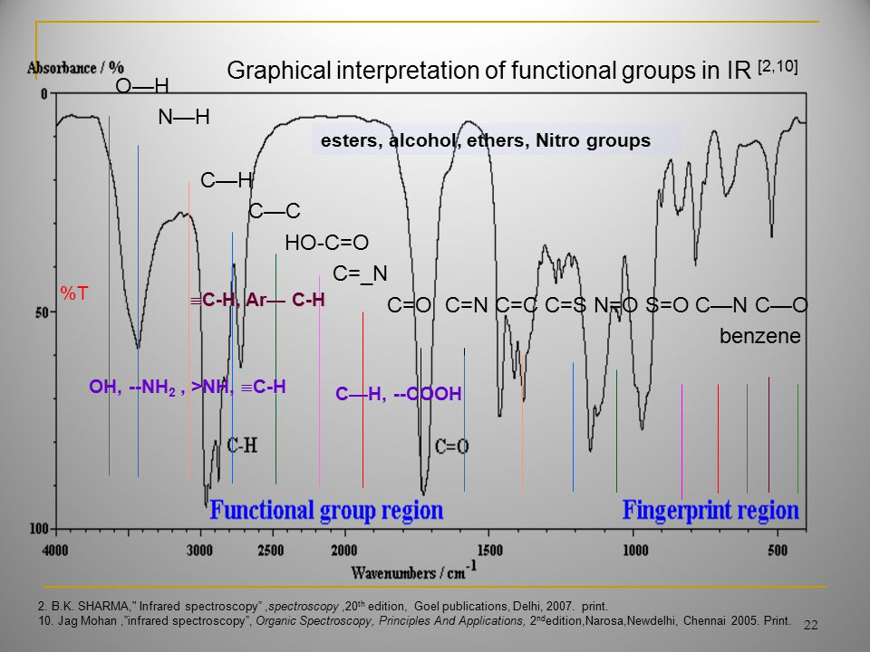 O—H N—H C—H C—C HO-C=O C=_N C=O C=N C=C C=S N=O S=O C—N C—O benzene %T Graphical interpretation of functional groups in IR [2,10] 22 2. B.K. SHARMA,