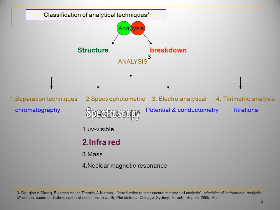 Analysis Structure.breakdown ANALYSIS 1.Separation techniques 2.Spectrophotometric 3. Electro analytical 4. Titrimetric analysis chromatography Potent