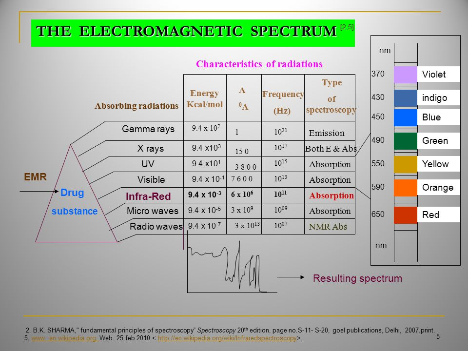 Gamma rays X rays UV Visible Infra-Red Micro waves Radio waves Violet indigo Blue Green Orange Yellow Red 370 nm 650 590 550 490 450 430 EMR Drug subs