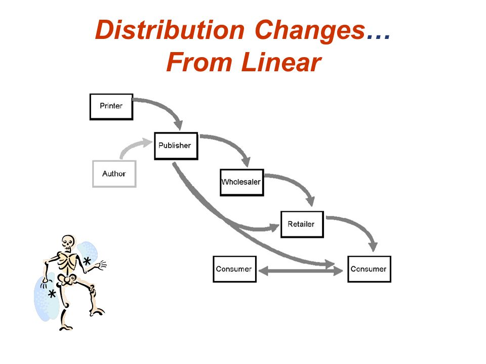 Distribution Changes… From Linear