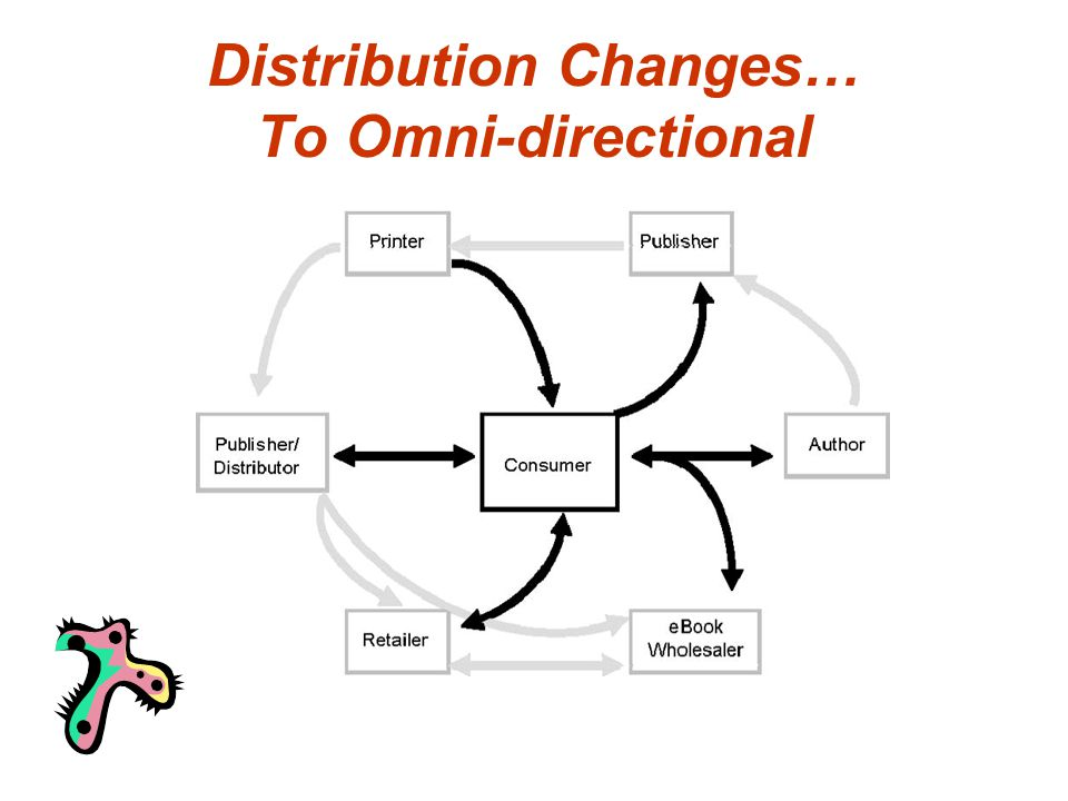 Distribution Changes… To Omni-directional
