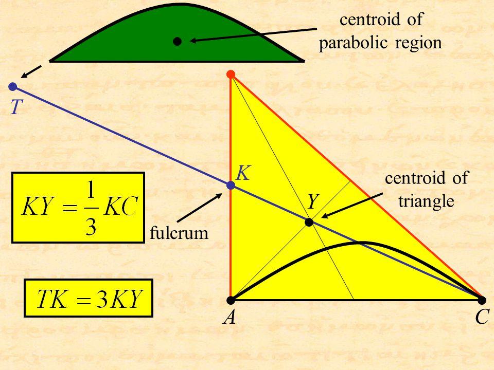 T K AC fulcrum centroid of triangle centroid of parabolic region Y