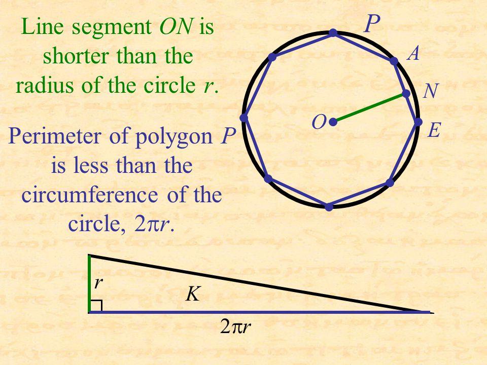 A E N O  r r Line segment ON is shorter than the radius of the circle r. Perimeter of polygon P is less than the circumference of the circle, 2  r.