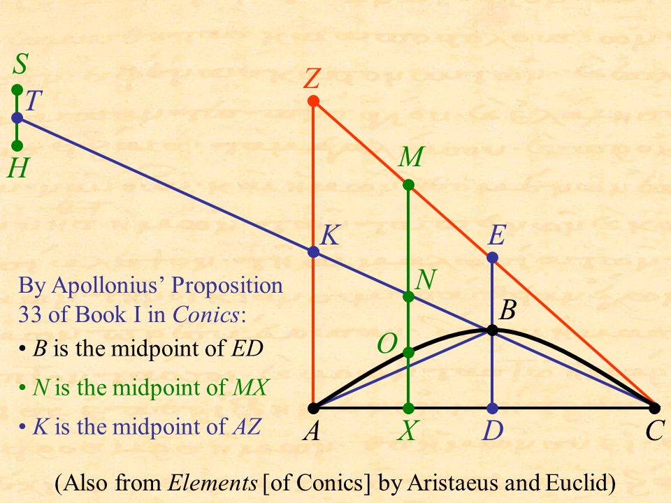 B N H S T X KE D Z AC M O By Apollonius' Proposition 33 of Book I in Conics: B is the midpoint of ED N is the midpoint of MX K is the midpoint of AZ (
