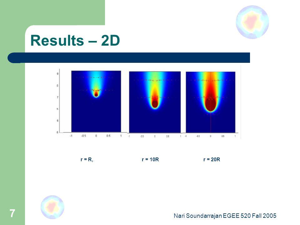 Nari Soundarrajan EGEE 520 Fall 2005 7 Results – 2D r = R, r = 10R r = 20R