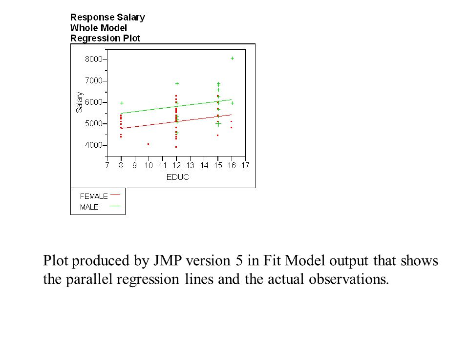 Plot produced by JMP version 5 in Fit Model output that shows the parallel regression lines and the actual observations.