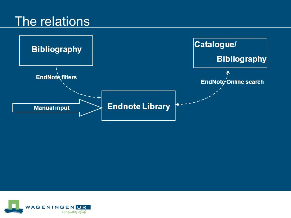The relations Endnote Library Bibliography Catalogue/ Bibliography Manual input EndNote filters EndNote Online search