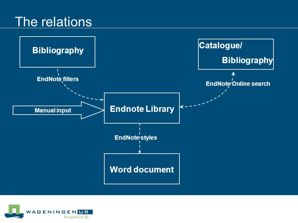 The relations Endnote Library Bibliography Word document Catalogue/ Bibliography Manual input EndNote filters EndNote Online search EndNote styles
