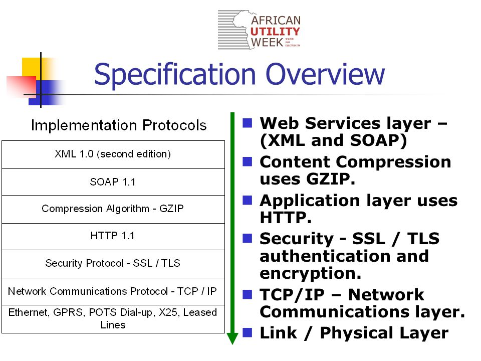 Web Services layer – (XML and SOAP) Content Compression uses GZIP.
