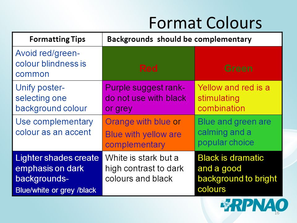 16 Format Colours Formatting Tips Backgrounds should be complementary Avoid red/green- colour blindness is common RedGreen Unify poster- selecting one background colour Purple suggest rank- do not use with black or grey Yellow and red is a stimulating combination Use complementary colour as an accent Orange with blue or Blue with yellow are complementary Blue and green are calming and a popular choice Lighter shades create emphasis on dark backgrounds- Blue/white or grey /black White is stark but a high contrast to dark colours and black Black is dramatic and a good background to bright colours