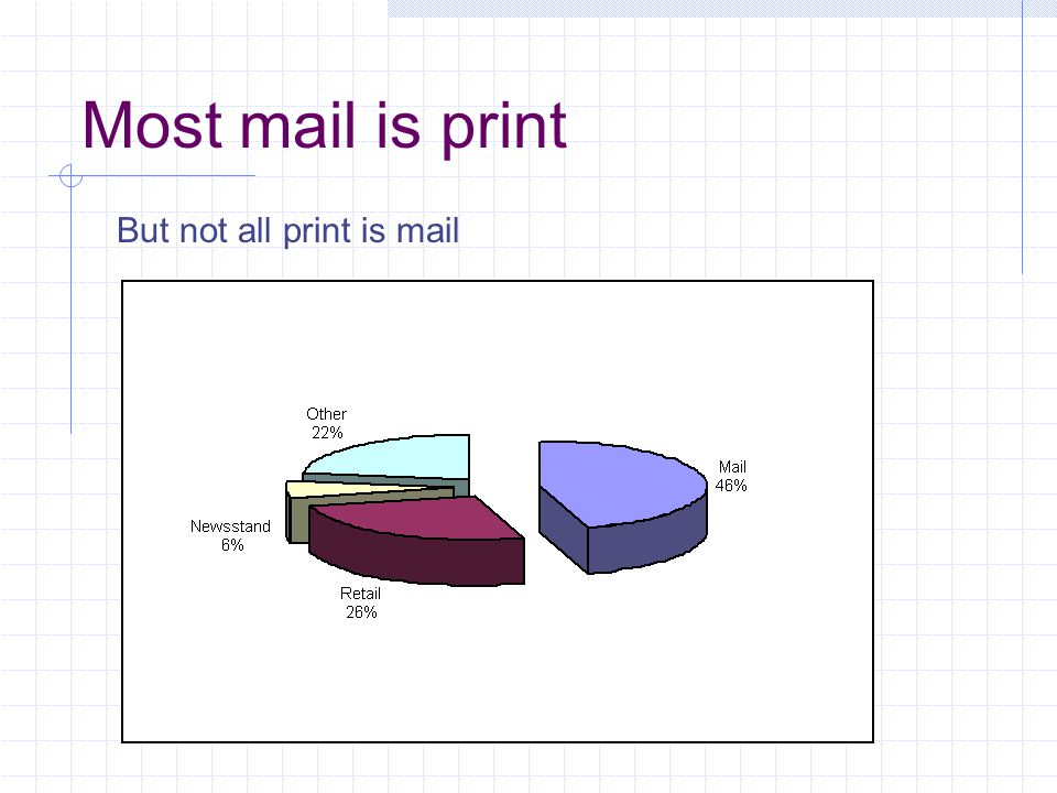 Most mail is print But not all print is mail