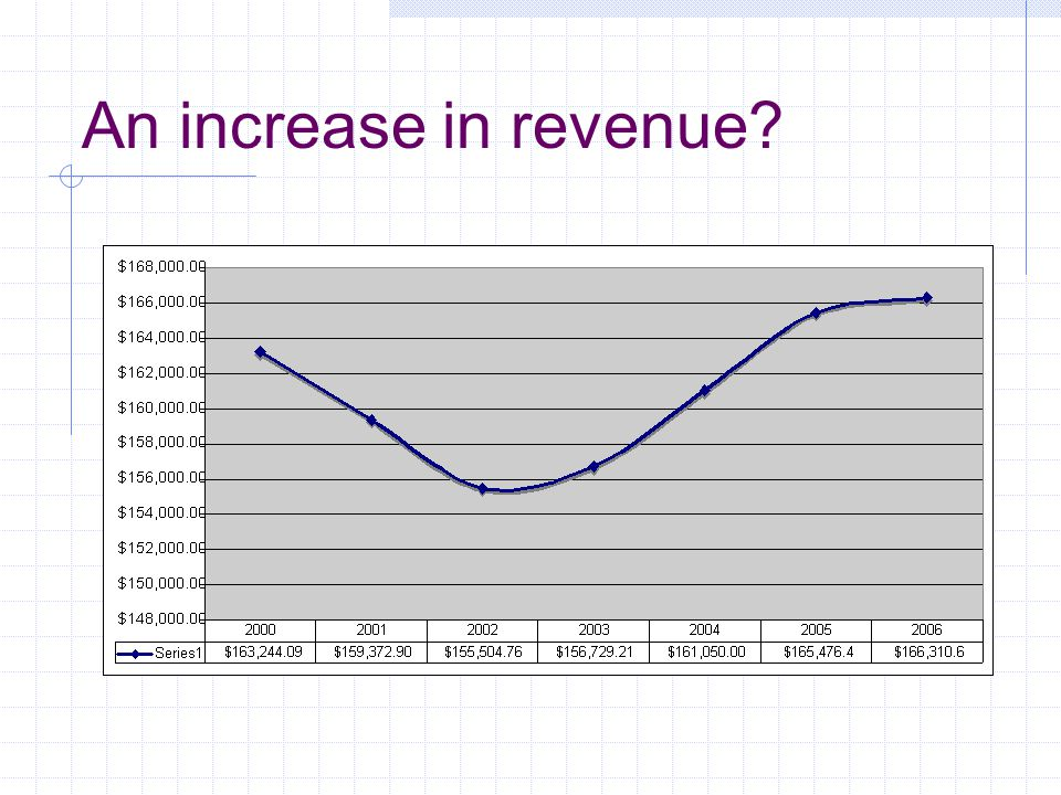 An increase in revenue? Mostly from digital print and ancillary services