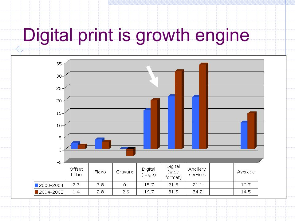 Digital print is growth engine